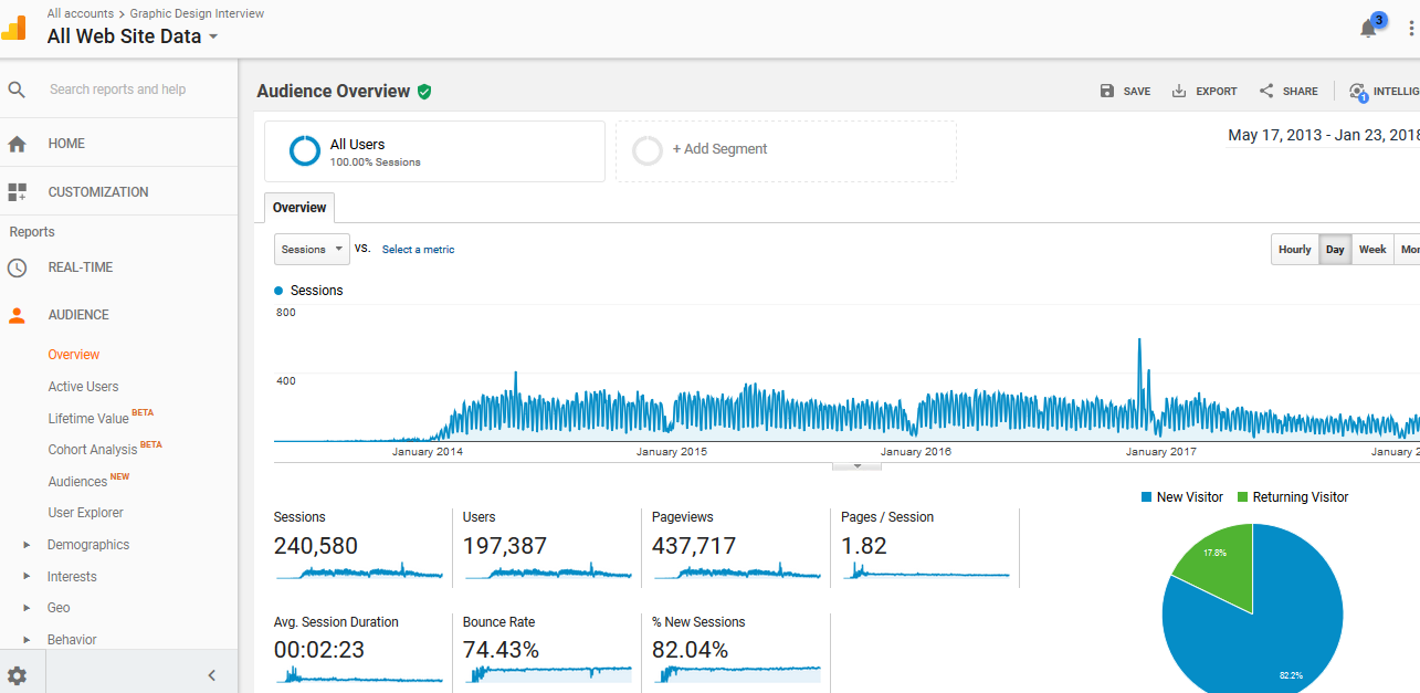 statistics from Google Analytics for this website. On a chart we can see that almost 200,000 people visited the website since May 2013.